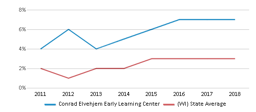 This chart display the percentage of students of two or more races in Conrad Elvehjem Early Learning Center and the percentage of public school students of two or more races in Wisconsin by year, with the latest 2017-18 school year data.