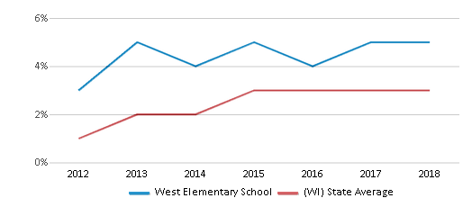 This chart display the percentage of students of two or more races in West Elementary School and the percentage of public school students of two or more races in Wisconsin by year, with the latest 2017-18 school year data.