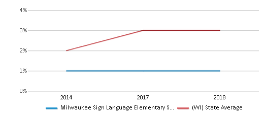 This chart display the percentage of students of two or more races in Milwaukee Sign Language Elementary School and the percentage of public school students of two or more races in Wisconsin by year, with the latest 2017-18 school year data.