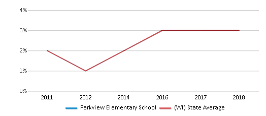 This chart display the percentage of students of two or more races in Parkview Elementary School and the percentage of public school students of two or more races in Wisconsin by year, with the latest 2017-18 school year data.
