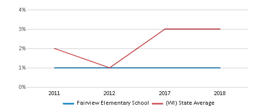 This chart display the percentage of students of two or more races in Fairview Elementary School and the percentage of public school students of two or more races in Wisconsin by year, with the latest 2017-18 school year data.