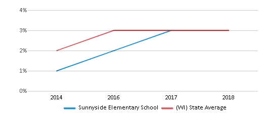 This chart display the percentage of students of two or more races in Sunnyside Elementary School and the percentage of public school students of two or more races in Wisconsin by year, with the latest 2017-18 school year data.