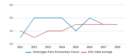 This chart display the percentage of students of two or more races in Sheboygan Falls Elementary School and the percentage of public school students of two or more races in Wisconsin by year, with the latest 2017-18 school year data.