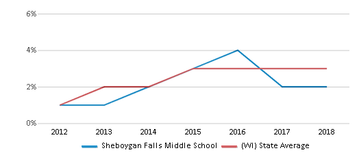 This chart display the percentage of students of two or more races in Sheboygan Falls Middle School and the percentage of public school students of two or more races in Wisconsin by year, with the latest 2017-18 school year data.