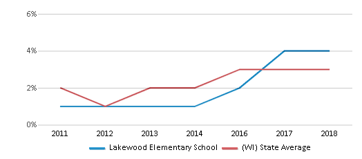 This chart display the percentage of students of two or more races in Lakewood Elementary School and the percentage of public school students of two or more races in Wisconsin by year, with the latest 2017-18 school year data.