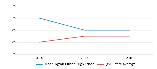 This chart display the percentage of students of two or more races in Washington Island High School and the percentage of public school students of two or more races in Wisconsin by year, with the latest 2017-18 school year data.