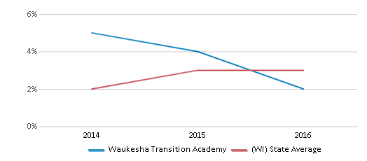 This chart display the percentage of students of two or more races in Waukesha Transition Academy and the percentage of public school students of two or more races in Wisconsin by year, with the latest 2015-16 school year data.