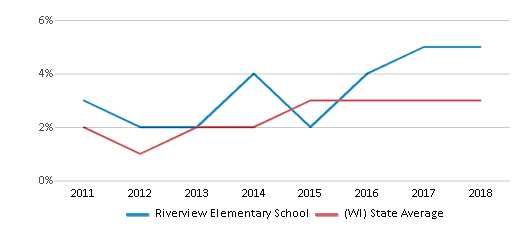 This chart display the percentage of students of two or more races in Riverview Elementary School and the percentage of public school students of two or more races in Wisconsin by year, with the latest 2017-18 school year data.