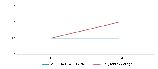 This chart display the percentage of students of two or more races in Whitehall Middle School and the percentage of public school students of two or more races in Wisconsin by year, with the latest 2012-13 school year data.