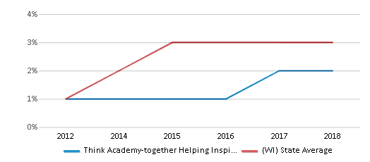 This chart display the percentage of students of two or more races in Think Academy-together Helping Inspire Kids and the percentage of public school students of two or more races in Wisconsin by year, with the latest 2017-18 school year data.