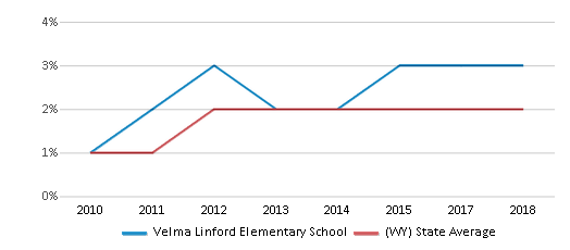 This chart display the percentage of students of two or more races in Velma Linford Elementary School and the percentage of public school students of two or more races in Wyoming by year, with the latest 2017-18 school year data.