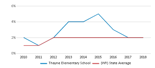 This chart display the percentage of students of two or more races in Thayne Elementary School and the percentage of public school students of two or more races in Wyoming by year, with the latest 2017-18 school year data.