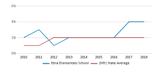 This chart display the percentage of students of two or more races in Etna Elementary School and the percentage of public school students of two or more races in Wyoming by year, with the latest 2017-18 school year data.