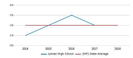 This chart display the percentage of students of two or more races in Lyman High School and the percentage of public school students of two or more races in Wyoming by year, with the latest 2017-18 school year data.