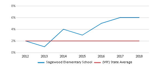 This chart display the percentage of students of two or more races in Sagewood Elementary School and the percentage of public school students of two or more races in Wyoming by year, with the latest 2017-18 school year data.