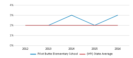 This chart display the percentage of students of two or more races in Pilot Butte Elementary School and the percentage of public school students of two or more races in Wyoming by year, with the latest 2015-16 school year data.