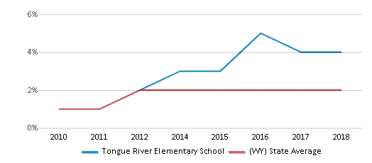 This chart display the percentage of students of two or more races in Tongue River Elementary School and the percentage of public school students of two or more races in Wyoming by year, with the latest 2017-18 school year data.