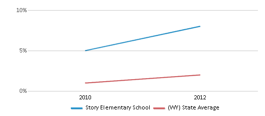 This chart display the percentage of students of two or more races in Story Elementary School and the percentage of public school students of two or more races in Wyoming by year, with the latest 2011-12 school year data.