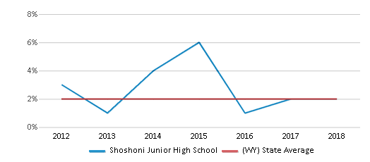 This chart display the percentage of students of two or more races in Shoshoni Junior High School and the percentage of public school students of two or more races in Wyoming by year, with the latest 2017-18 school year data.