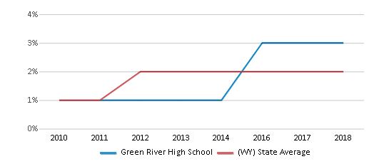 This chart display the percentage of students of two or more races in Green River High School and the percentage of public school students of two or more races in Wyoming by year, with the latest 2017-18 school year data.