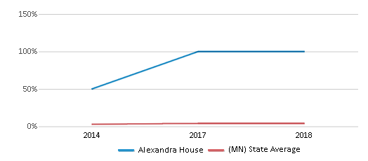 This chart display the percentage of students of two or more races in Alexandra House and the percentage of public school students of two or more races in Minnesota by year, with the latest 2017-18 school year data.