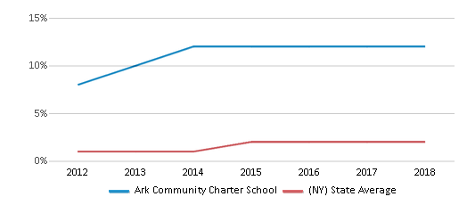 This chart display the percentage of students of two or more races in Ark Community Charter School and the percentage of public school students of two or more races in New York by year, with the latest 2017-18 school year data.