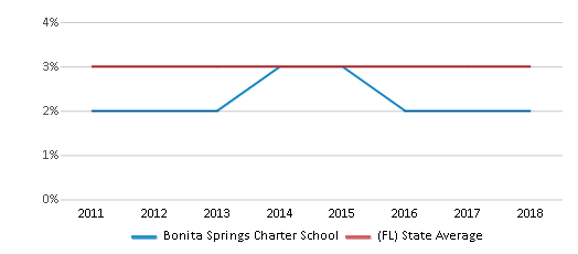This chart display the percentage of students of two or more races in Bonita Springs Charter School and the percentage of public school students of two or more races in Florida by year, with the latest 2017-18 school year data.