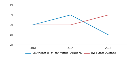 This chart display the percentage of students of two or more races in Southeast Michigan Virtual Academy and the percentage of public school students of two or more races in Michigan by year, with the latest 2014-15 school year data.