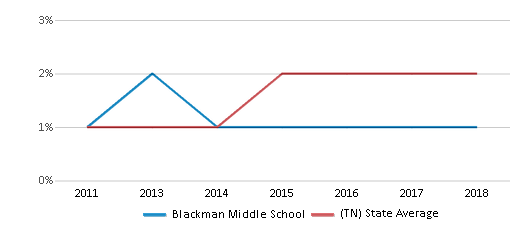 This chart display the percentage of students of two or more races in Blackman Middle School and the percentage of public school students of two or more races in Tennessee by year, with the latest 2017-18 school year data.