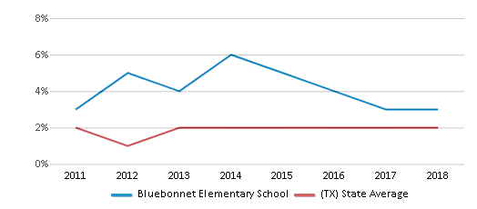 This chart display the percentage of students of two or more races in Bluebonnet Elementary School and the percentage of public school students of two or more races in Texas by year, with the latest 2017-18 school year data.