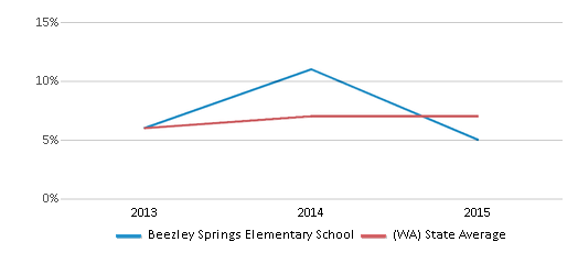 This chart display the percentage of students of two or more races in Beezley Springs Elementary School and the percentage of public school students of two or more races in Washington by year, with the latest 2014-15 school year data.