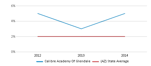 This chart display the percentage of students of two or more races in Calibre Academy Of Glendale and the percentage of public school students of two or more races in Arizona by year, with the latest 2013-14 school year data.