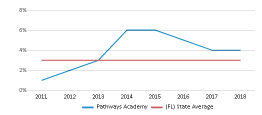 This chart display the percentage of students of two or more races in Pathways Academy and the percentage of public school students of two or more races in Florida by year, with the latest 2017-18 school year data.