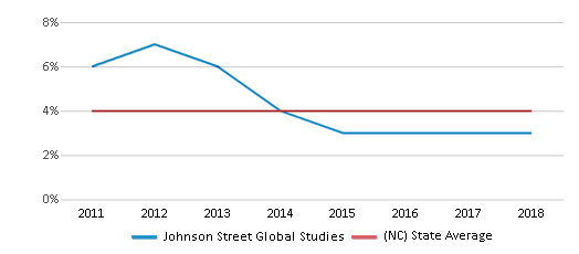 This chart display the percentage of students of two or more races in Johnson Street Global Studies and the percentage of public school students of two or more races in North Carolina by year, with the latest 2017-18 school year data.