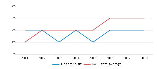 This chart display the percentage of students of two or more races in Desert Spirit and the percentage of public school students of two or more races in Arizona by year, with the latest 2017-18 school year data.
