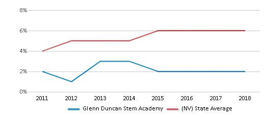 This chart display the percentage of students of two or more races in Glenn Duncan Stem Academy and the percentage of public school students of two or more races in Nevada by year, with the latest 2017-18 school year data.
