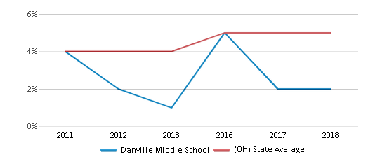 This chart display the percentage of students of two or more races in Danville Middle School and the percentage of public school students of two or more races in Ohio by year, with the latest 2017-18 school year data.