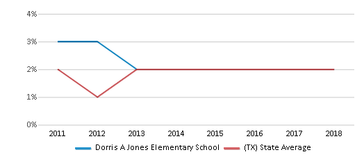This chart display the percentage of students of two or more races in Dorris A Jones Elementary School and the percentage of public school students of two or more races in Texas by year, with the latest 2017-18 school year data.