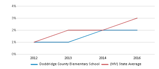 This chart display the percentage of students of two or more races in Doddridge County Elementary School and the percentage of public school students of two or more races in West Virginia by year, with the latest 2015-16 school year data.