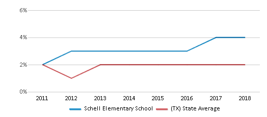 This chart display the percentage of students of two or more races in Schell Elementary School and the percentage of public school students of two or more races in Texas by year, with the latest 2017-18 school year data.