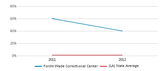 This chart display the percentage of students of two or more races in Forcht Wade Correctional Center and the percentage of public school students of two or more races in Louisiana by year, with the latest 2011-12 school year data.