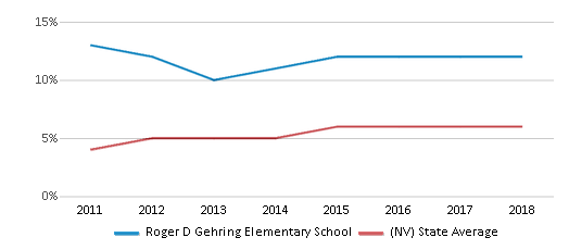 This chart display the percentage of students of two or more races in Roger D Gehring Elementary School and the percentage of public school students of two or more races in Nevada by year, with the latest 2017-18 school year data.
