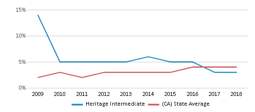 This chart display the percentage of students of two or more races in Heritage Intermediate and the percentage of public school students of two or more races in California by year, with the latest 2017-18 school year data.