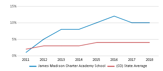 This chart display the percentage of students of two or more races in James Madison Charter Academy School and the percentage of public school students of two or more races in Colorado by year, with the latest 2017-18 school year data.