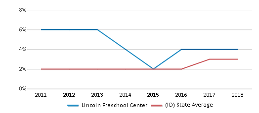 This chart display the percentage of students of two or more races in Lincoln Preschool Center and the percentage of public school students of two or more races in Idaho by year, with the latest 2017-18 school year data.