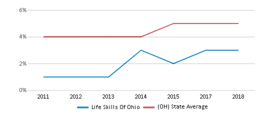 This chart display the percentage of students of two or more races in Life Skills Of Ohio and the percentage of public school students of two or more races in Ohio by year, with the latest 2017-18 school year data.