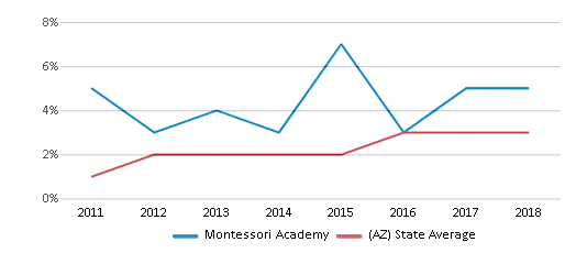 This chart display the percentage of students of two or more races in Montessori Academy and the percentage of public school students of two or more races in Arizona by year, with the latest 2017-18 school year data.
