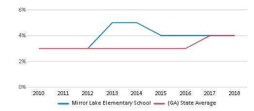This chart display the percentage of students of two or more races in Mirror Lake Elementary School and the percentage of public school students of two or more races in Georgia by year, with the latest 2017-18 school year data.