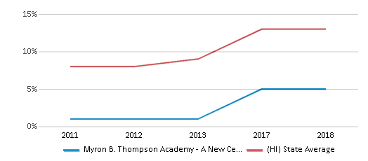 This chart display the percentage of students of two or more races in Myron B. Thompson Academy - A New Century Pcs and the percentage of public school students of two or more races in Hawaii by year, with the latest 2017-18 school year data.