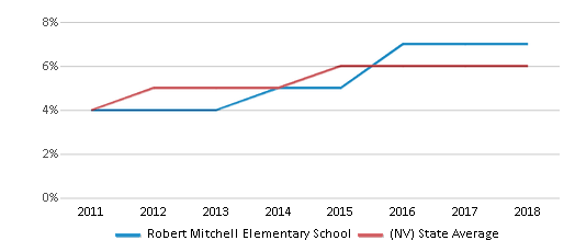 This chart display the percentage of students of two or more races in Robert Mitchell Elementary School and the percentage of public school students of two or more races in Nevada by year, with the latest 2017-18 school year data.